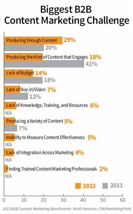 B2B-content-marketing-challenges-2013-marketingprofs-cmi