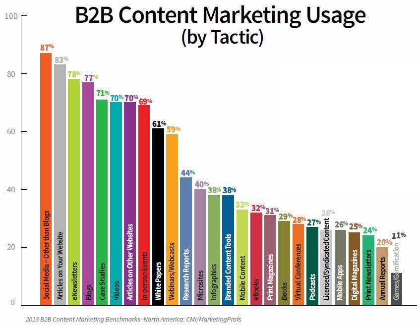B2B-content-marketing-tactics-2013-marketingprofs-cmi
