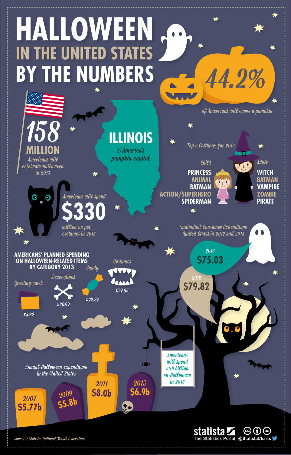 chartoftheday_1586_Halloween_in_the_United_States_By_the_Numbers_b