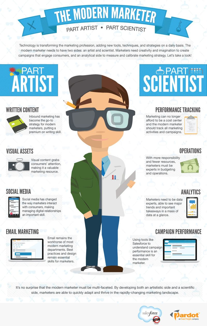 The Modern Marketer: Half Artist, Half Scientist