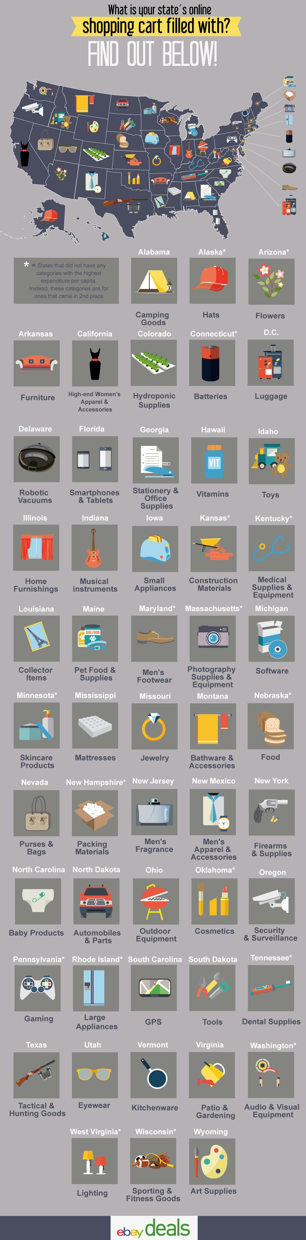Most Popular Products on eBay by State [INFOGRAPHIC]