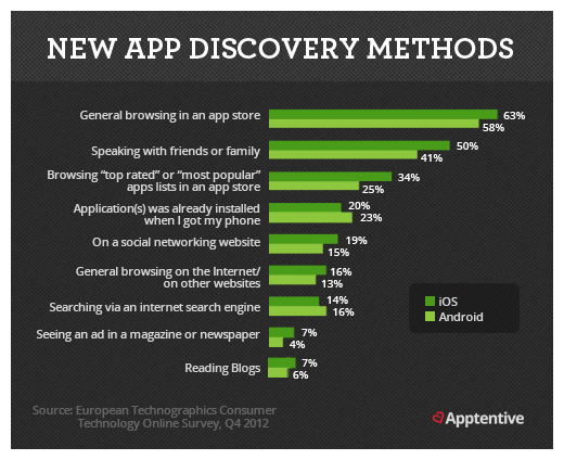 New App Discovery Methods