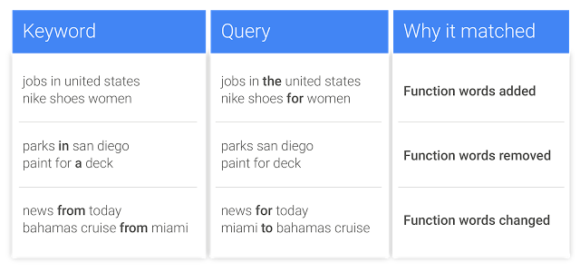 Google Rewording and Reordering